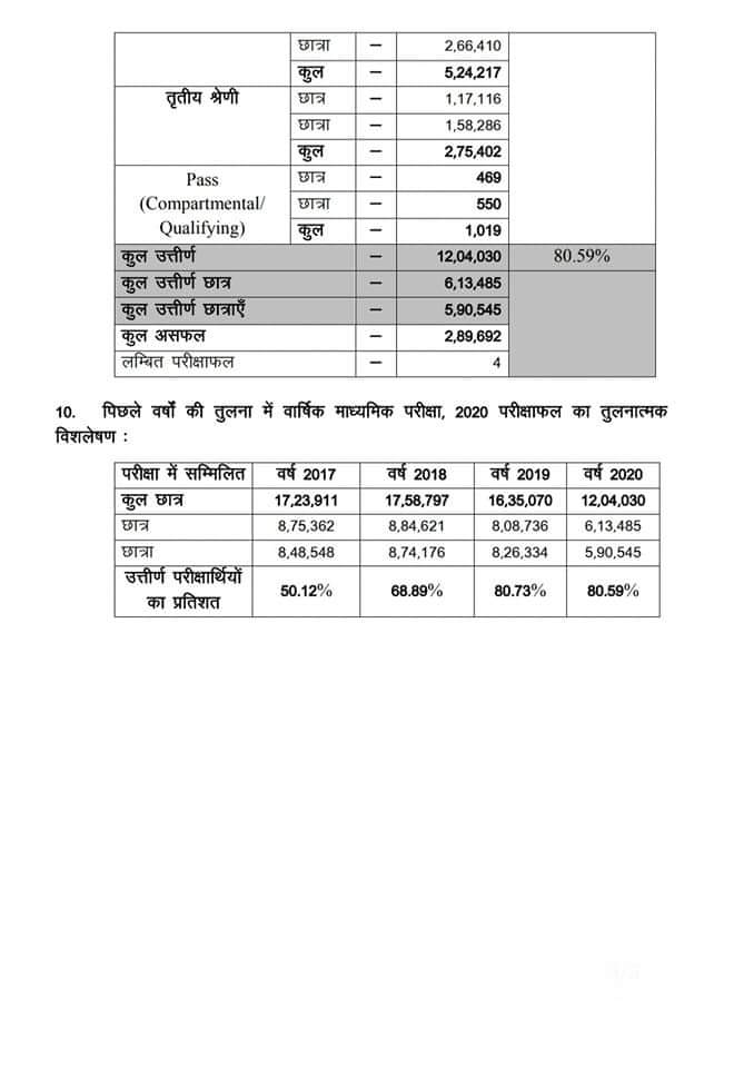 bseb 10th result 2020 announcement by bseb 2