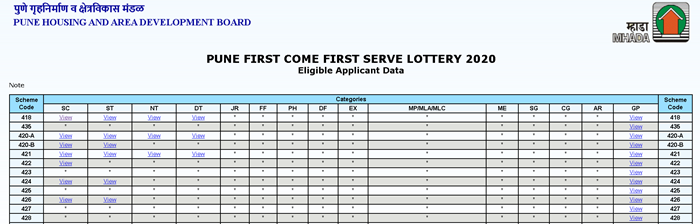mhada-accepted-applications-list-2 MHADA Lottery 2021: Online Application, Result, Winners List, Draw Date | MHADA Mill Worker Lottery