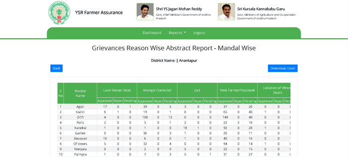 grievance-abstraact-report YSR Rythu Bharosa List 2021: Payment Status, Login, District wise Beneficiary