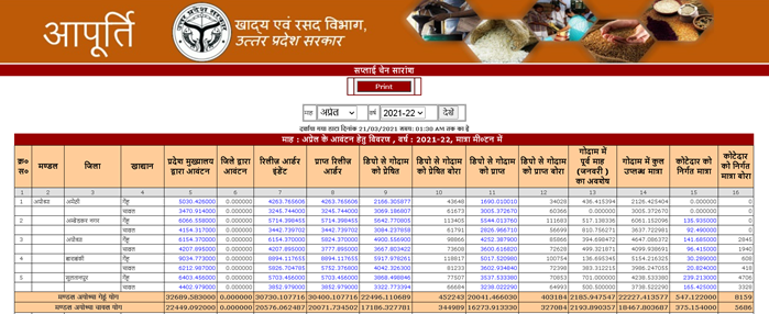 supply-chain-report UP Ration Card List 2021: यूपी राशन कार्ड लिस्ट, APL, BPL New List, District wise Ration Card UP